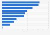 Umfrage zur Bedeutung von Eigenschaften von Online-Shops in Deutschland 2017