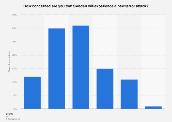 Survey on the perceived threat of a new terror attack in Sweden 2017
