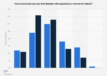 Survey on the perceived threat of a new terror attack in Sweden 2017, by gender