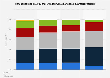 Survey on the perceived threat of a new terror attack in Sweden 2017, by age