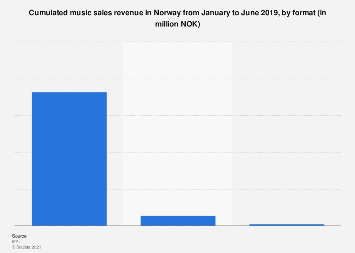 Cumulated music sales revenue in Norway 1st half of 2017, by format