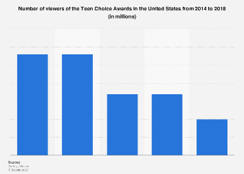 Teen Choice Awards viewers in the U.S. 2014-2018
