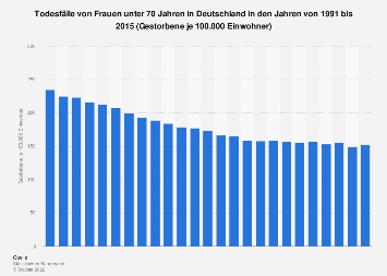 Entwicklung der Todesfälle bei Frauen unter 70 Jahren in Deutschland bis 2015