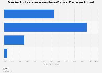 Wearables : distribution des ventes en volume par type d'appareil en Europe 2016