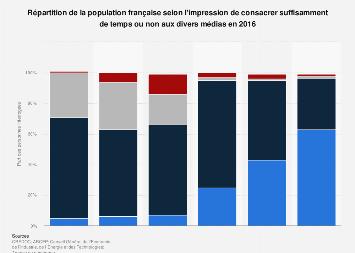 Rapport des Français au temps qu'ils consacrent aux divers médias 2016