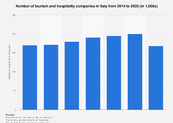 Italy: number of tourism and hospitality companies 2014-2015