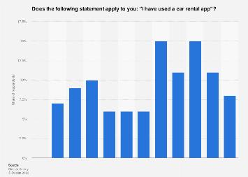 Car rental app usage in the United Kingdom (UK) 2017, by region