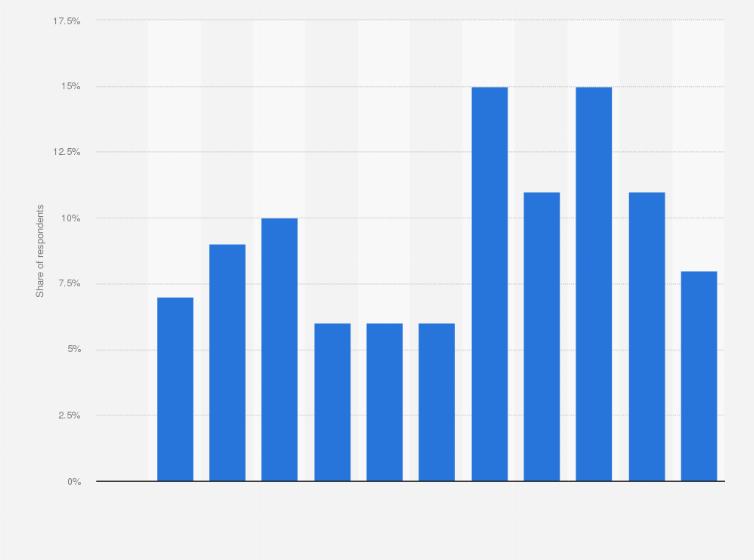 Car rental app usage in the UK by region 2017 | Statista
