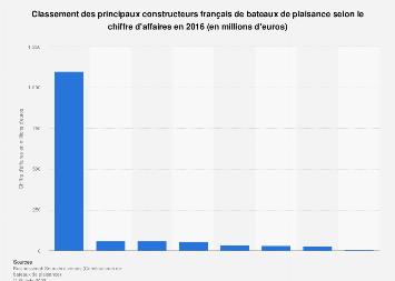 Valeur des ventes des constructeurs français de bateaux de plaisance en 2016