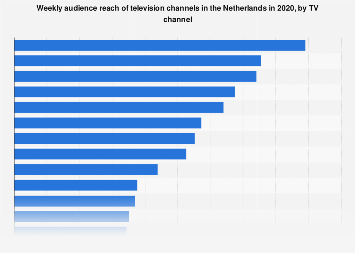 Leading TV channels based on weekly audience reach in the Netherlands 2016