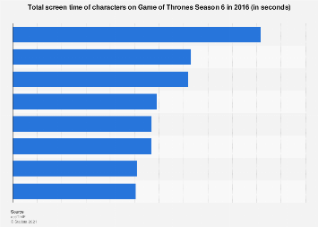 Game of Thrones: characters most on screen in season 6