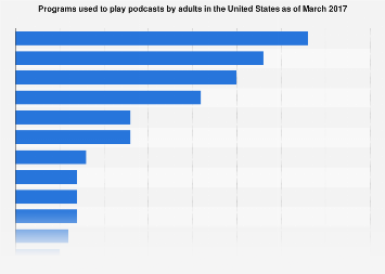 Programs used to play podcasts in the United States 2017