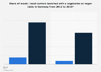 Share of meals launched with a vegetarian or vegan claim Germany 2011-2015