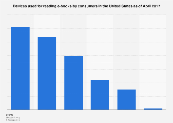 U.S. consumers e-book reading devices April 2017