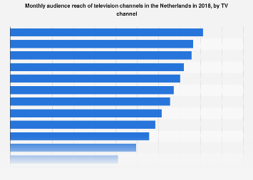 Leading TV channels based on monthly audience reach in the Netherlands 2017