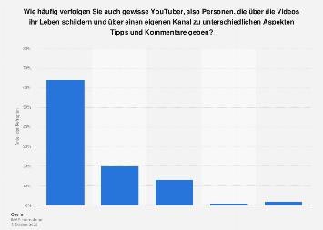 Verfolgen von Influencern auf YouTube in Österreich 2017