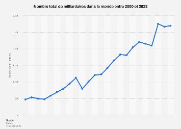 Nombre de milliardaires dans le monde 2000-2019