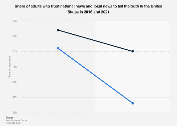 Level of trust in national/local news in the U.S. 2018