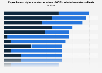 Higher education spending as a share of GDP worldwide 2015, by country