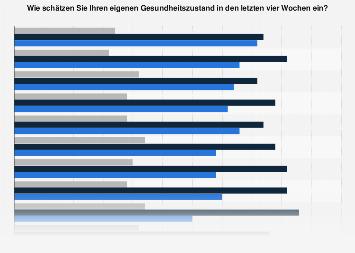 Umfrage zum eigenen Gesundheitszustand in den letzten vier Wochen in Deutschland 2017