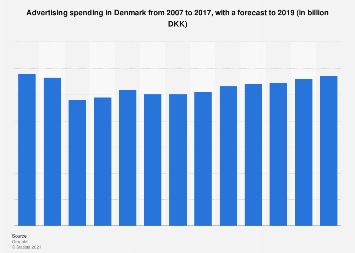 Advertising spending in Denmark 2007-2017
