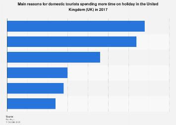 Reasons for domestic tourists spending more time on holiday in the UK 2017
