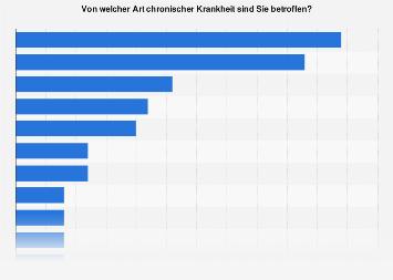 Verbreitung ausgewählter chronischer Krankheiten in Deutschland 2016