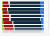 Umfrage zu allgemeinem Zukunftsoptimismus in Deutschland bis 2017