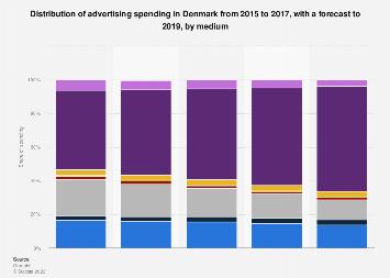 Distribution of advertising spending in Denmark 2015-2017, by medium