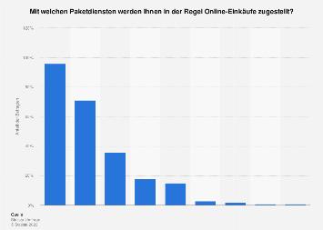 Umfrage zu Paketdiensten bei der Zustellung von Online-Einkäufen in Deutschland 2017