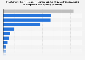 Cumulative number of sporting, social and leisure activities Australia 2015-2016