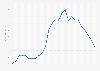 Marktwertentwicklung von Timo Werner bis 2018