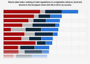 Nanny state index: ranking of state regulations European Union (EU-28) 2019