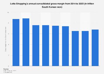 Lotte Shopping - gross margin 2014-2017