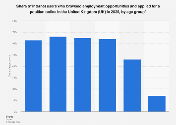 Browsing and applying for job opportunities online in the UK 2017, by age group