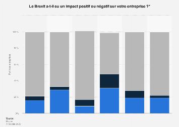 Conséquences économiques du Brexit sur les entreprises par pays du monde 2016