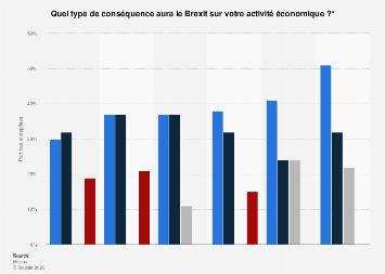 Type de conséquences économiques du Brexit sur les entreprises par pays du monde 2016