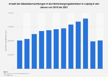 Anzahl der Gästeübernachtungen in den Beherbergungsbetrieben in Leipzig bis 2018