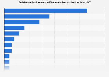 Umfrage zu Bartformen von Männern in Deutschland 2017