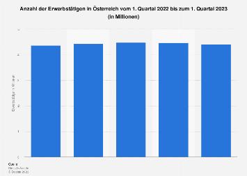 Erwerbstätige in Österreich nach Quartalen bis Q3 2017