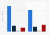 Lotte Shopping - online sales revenue 2015-2016, by segment