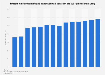 Umsatz mit Heimtiernahrung in der Schweiz bis 2021