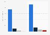 Lotte Shopping - mobile sales revenue 2015-2016, by segment