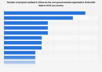 Italy: number of projects in Africa of NGO ActionAid Italia 2016, by country
