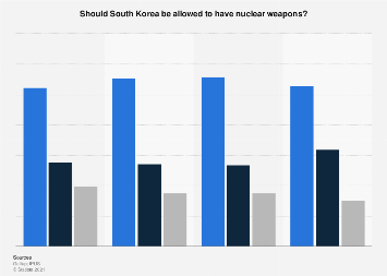 South Korean's opinion on possession of nuclear weapons of South Korea 2013-2016