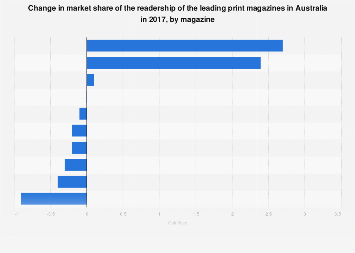 Gain or loss in market share of most read print magazines Australia 2017
