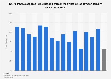 Engagement of U.S. SMEs in international trade between 2017 and 2018
