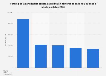 Principales causas de muerte entre los adolescentes a nivel mundial 2015