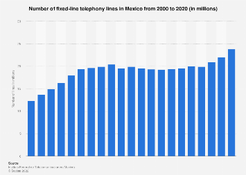 Number of fixed phone lines in Mexico 2014-2017