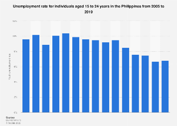 Youth unemployment rate in the Philippines 2005-2016